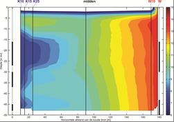 Fibre optic DTS-monitoring